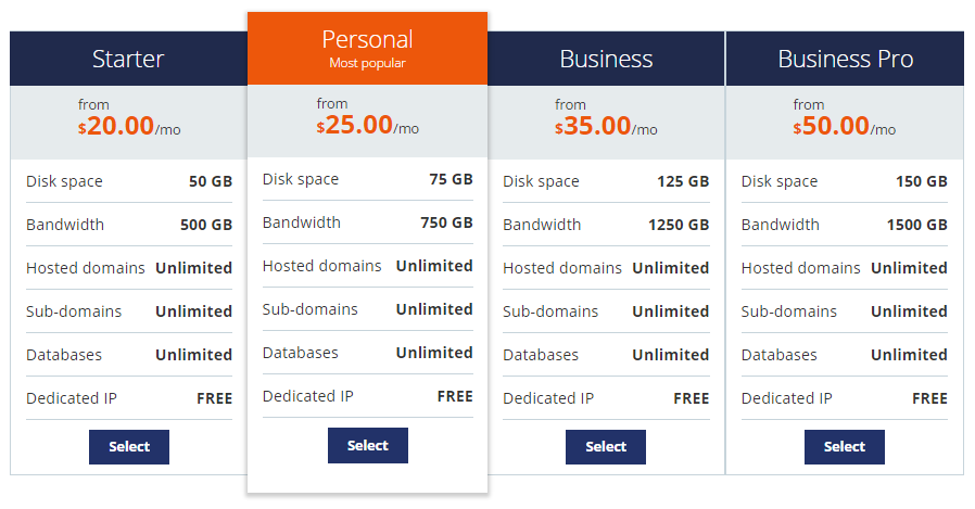 Host1Plus Reseller Hosting
